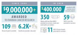infographic. Since 1999 $9 million awarded to ovarian cancer research, 109 research grants awarded, 6,200 healthcare providers educated. In 2020, $400,000 awarded to Minnesota ovarian cancer research projects, 350 Masks with love from MOCA provided, 11 MOCA Dream Awards presented to survivors.